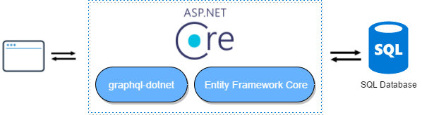 Building a GraphQL API with ASP NET Core 2 and Entity
