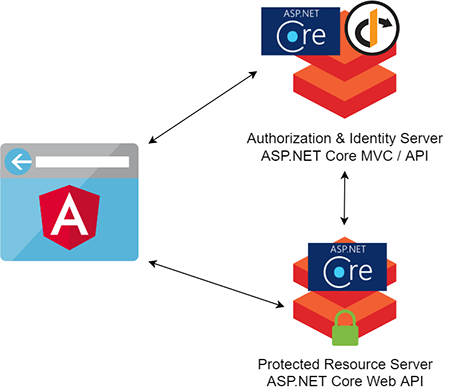 User Authentication and Identity with Angular, Asp Net Core and